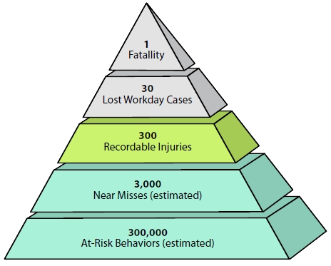Safety Pyramid