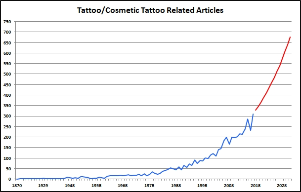 Growth rate in articles (145 year time frame)
