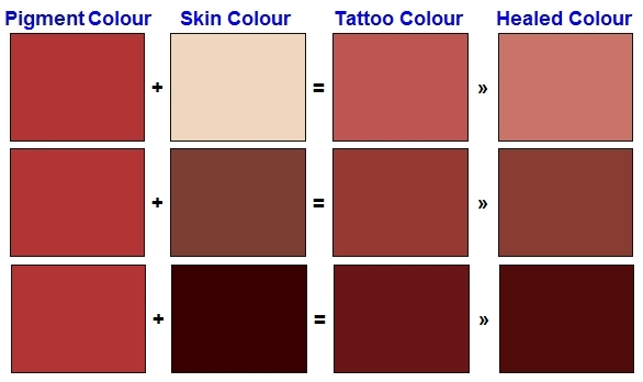 Tattoo pigment & different skin tones
